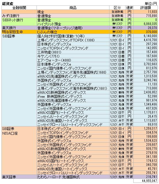 総資産(2020.7)