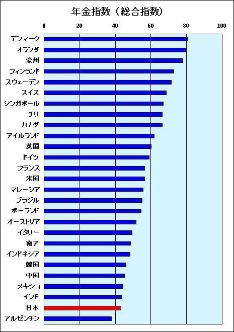 なんと、日本の年金制度は27ヶ國中26位だった? | Super源さんの雑學事典