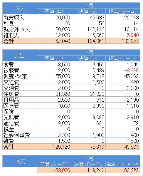 収支(2020.11)
