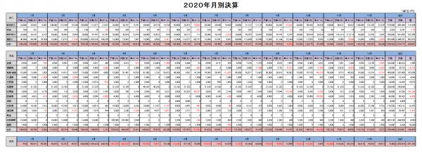 月別決算(2020)