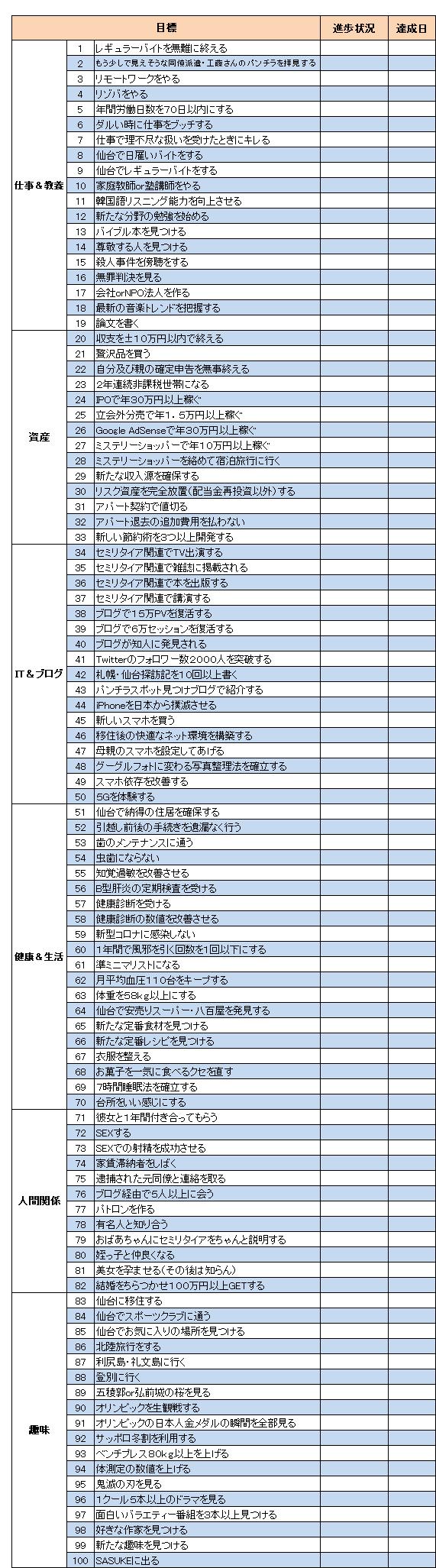 目標(2021.1)