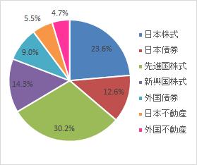 グラフ(2021.2)
