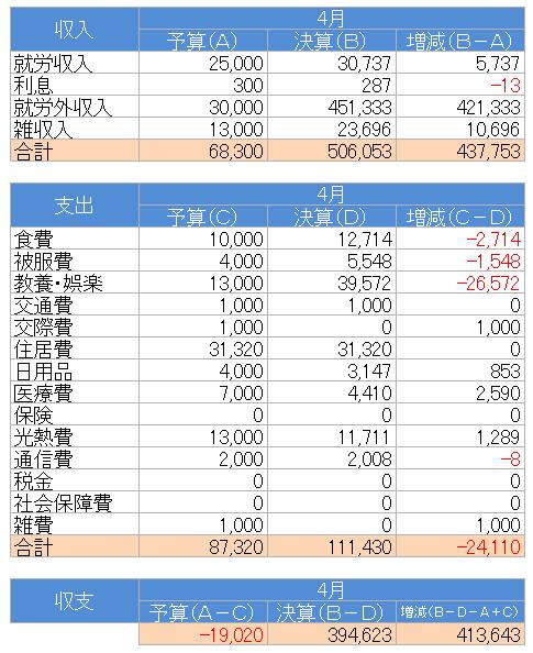 収支(2021.4)