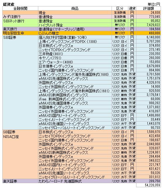 総資産(2020.4)