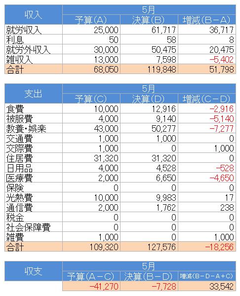 収支(2021.5)