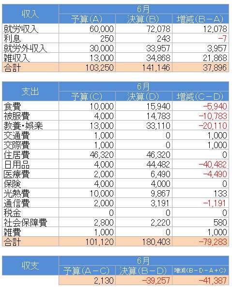 収支(2020.6)