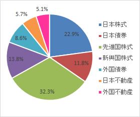 グラフ(2021.6)