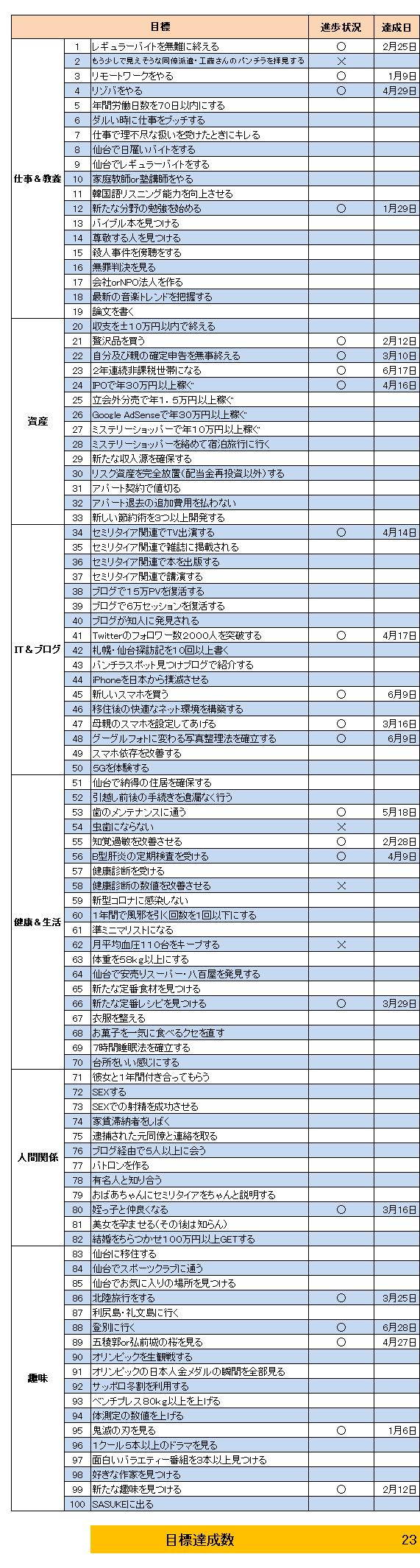目標(2021.6)