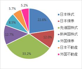 グラフ(2021.8)