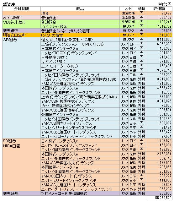 総資産(2021.9)