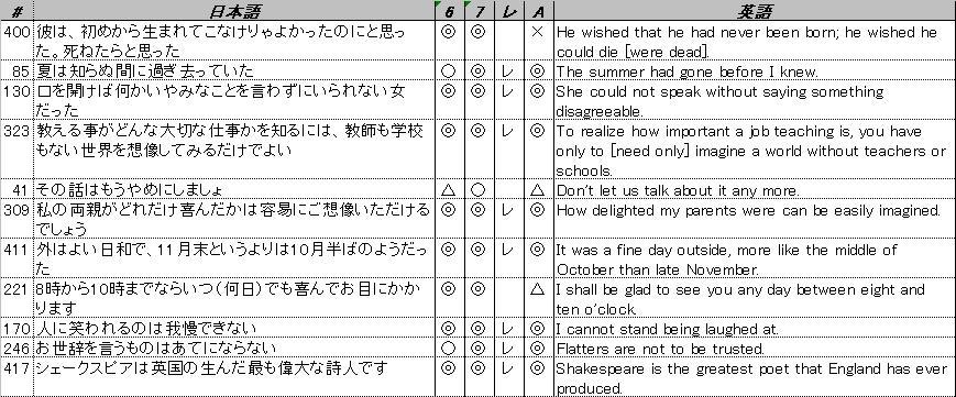 英検1級合格體験記⑩:英作文編 - 英検1級合格體験記