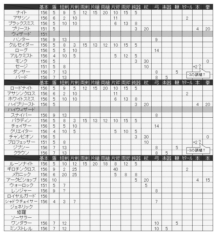 LOKTOFEIT 【計算機】ROリニューアル仕様 ASPD計算機を再作成してみ ...