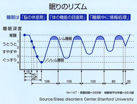 Sleep Cycle Alarm Clock で睡眠をメンテナンス。 - ジンセイハフリースタイル