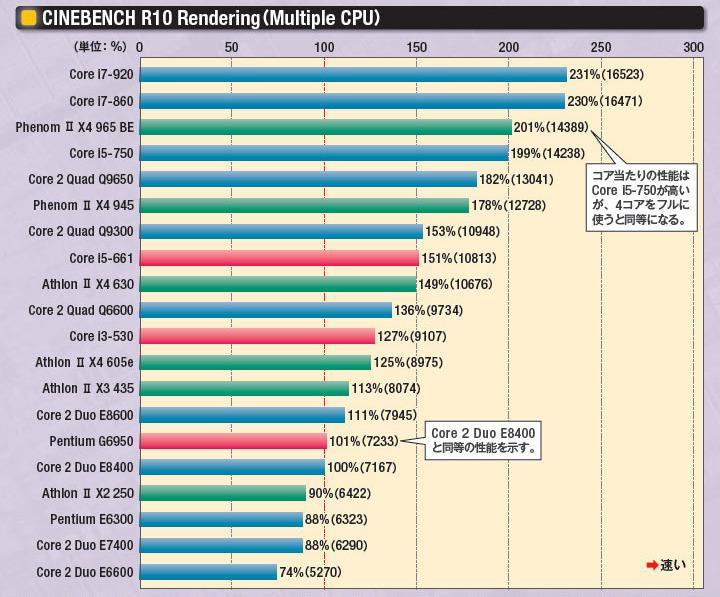 cpu インテル 比較 - Bing