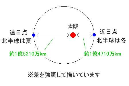 季節の原因は地球と太陽の距離ではない - よくある誤解と ...