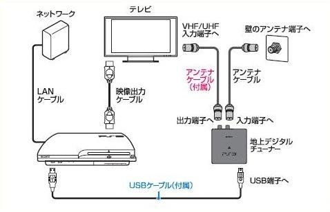 PS3で地デジ録画の準備 PS3 AV機能 活用ガイド