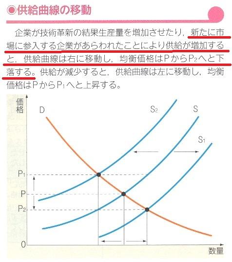 高校生からのマクロ・ミクロ経済學入門 政治経済 現代社會 ...