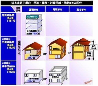 ラクトレ2級建築士ネット講座【法規】