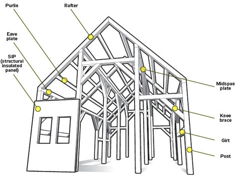 Do It Yourself Timber Frame Plans How to Build DIY by