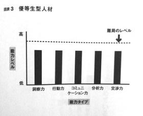 採用基準図表3