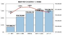 年収300万で家を購入できる徳島の住宅取得相談専門FPブログ-5年固定グラフ