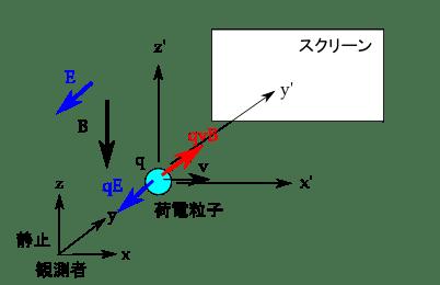 電磁場のローレンツ変換の思考実験 (1) ゆるゆる物理☆ときどき数学
