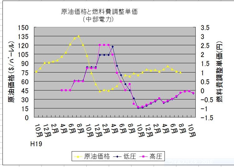 Denkikanri3y's Blog  燃料費調整単価