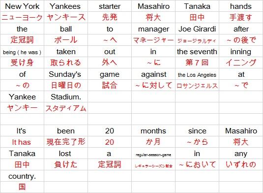 ヤンキース田中投手 英語學習 野球用語 英語で - スポンサー ...