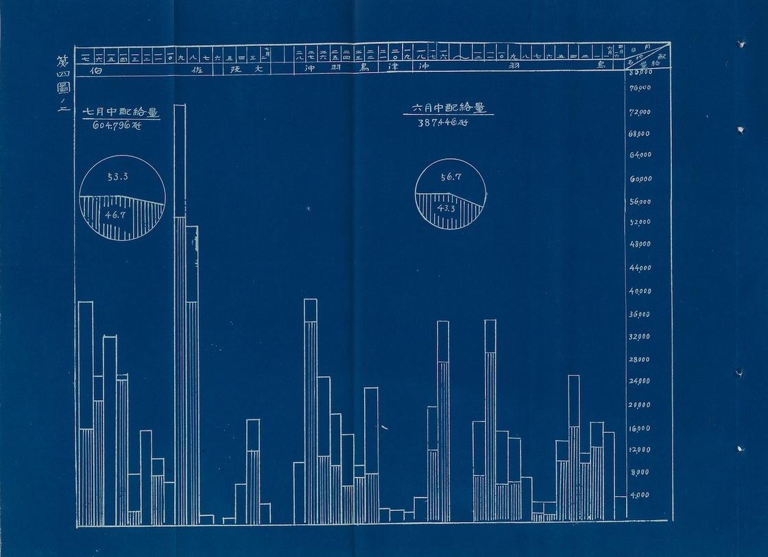 帝國海軍調べ隊! 聯合艦隊のアイドル!? 給糧艦「間宮」の給糧任務報告