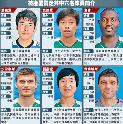 東方有頂天 香港足球的黑暗:假波案盤點