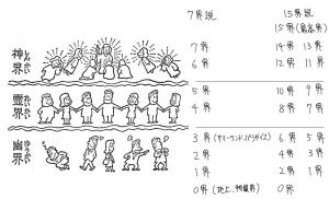 霊界界層図