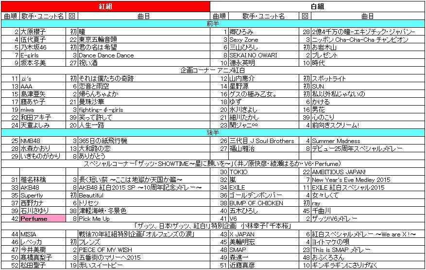 パーフェクトスターにはならないで!: 第67回NHK紅白歌合戦(2016年) Perfume予想( ̄∀ ̄)