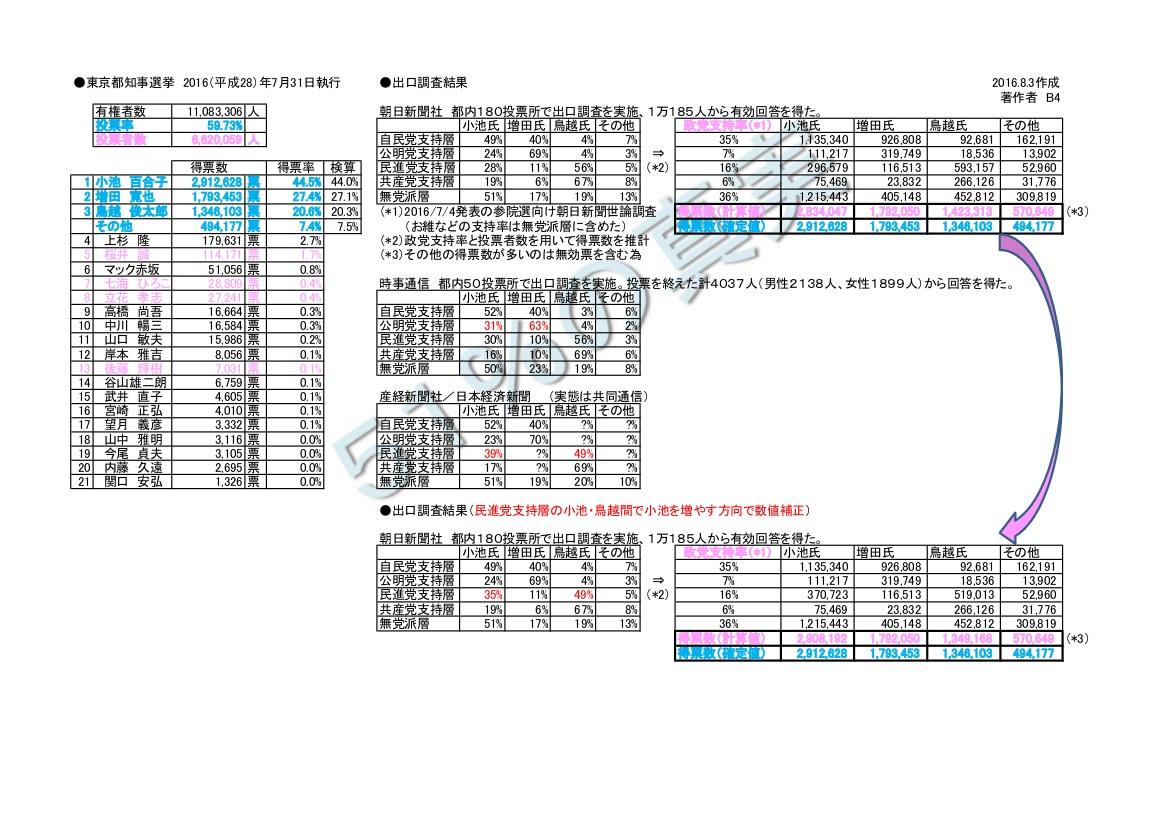 東京都知事選2016の結果から考えてみる(2) - 選挙