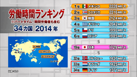 【池上彰のニュース解説】死ぬほど働く日本人の労働生産性は ...