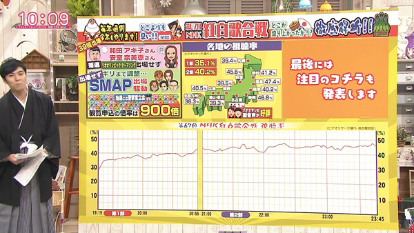 第67回NHK紅白歌合戦の乃木坂46出演時の視聴率   生駒ちゃんねる