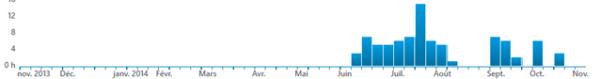 volume d'entrainement 2014 strava