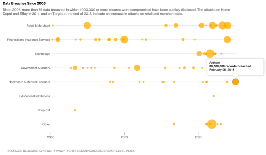 The Best Topical Data Visualizations of 2015 (So Far)