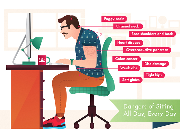 chairs for standing desks wicker bar stand right desk ergonomics furniture dangers of sitting all day every