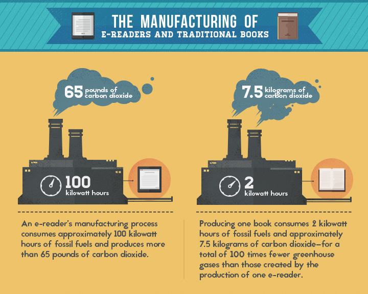 The Manufacturing of e-readers and traditional books