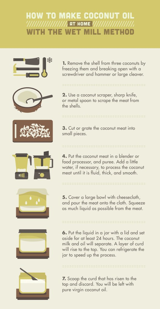How To Make Coconut Oil At Home With The Wet Mill Method