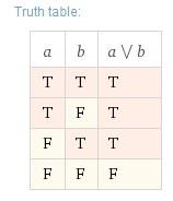 Exemple 1 simplifié - Table de vérité - Wolfram Alpha