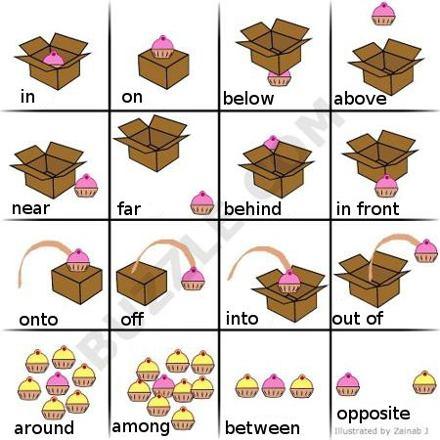 anglais préposition de position