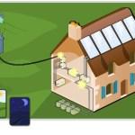 Énergie solaire – simulation, animation interactive