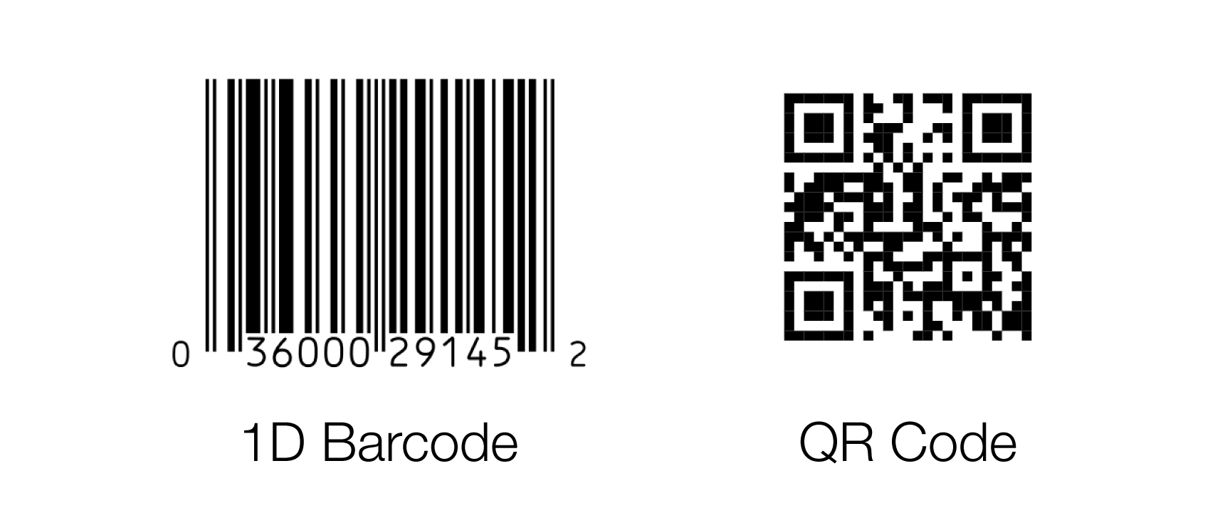 What is a QR Code: A Beginner's Guide by Scanova