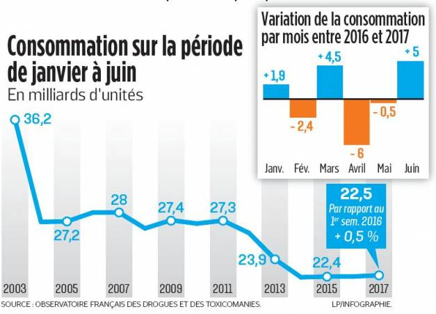 Le tabagisme se maintient en France au 1er semestre 2017