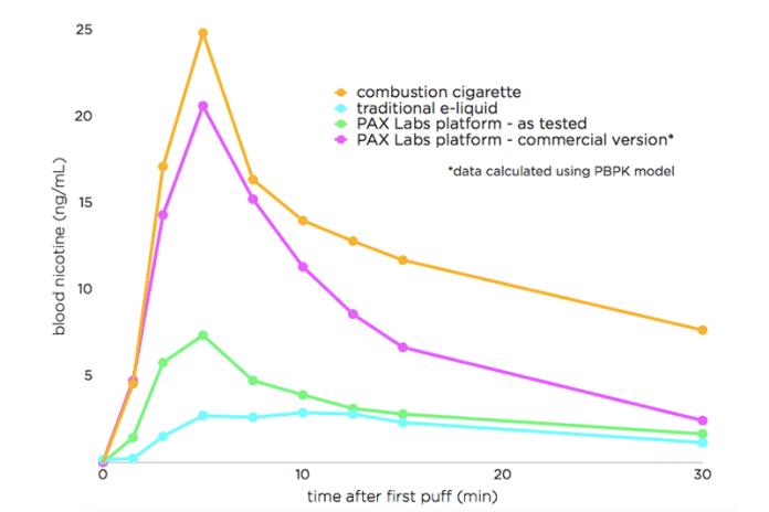 Are nicotine salts the future of e-liquids?