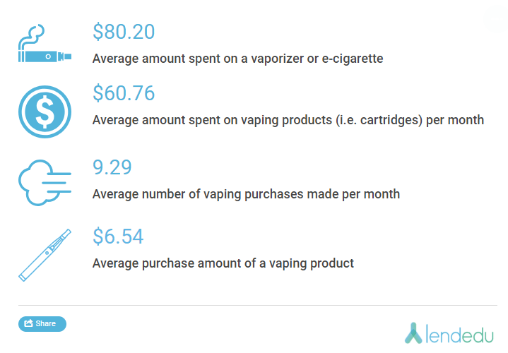vaping dollars