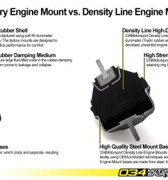 034motorsport density line motor mount comparison [ 1500 x 750 Pixel ]