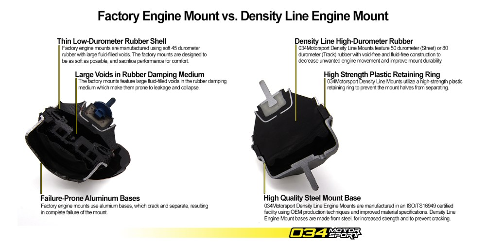 medium resolution of 034motorsport density line motor mount comparison