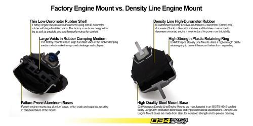 small resolution of 034motorsport density line motor mount comparison